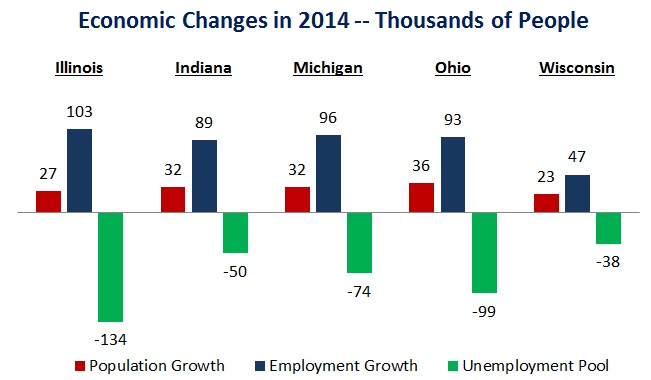 a comparison of economic growth in the states of iowa missouri and illinois Missouri economic research & information center missouri had the sixth lowest cost of living in the united states in 2017.