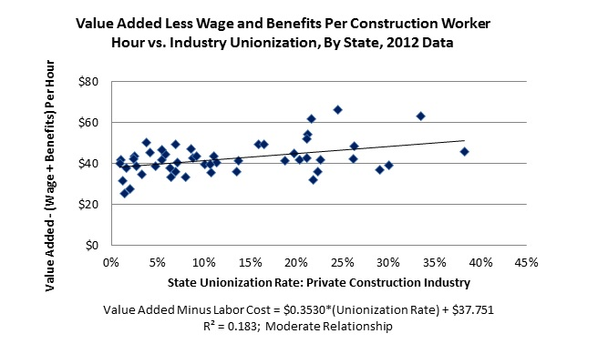 An Addendum on Construction Unions and Worker Wages and