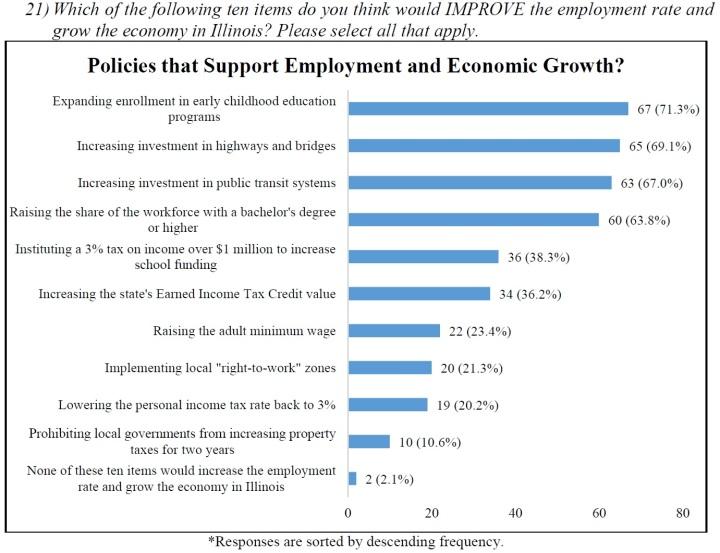 ILAcademicsPoll_EmploymentSupports
