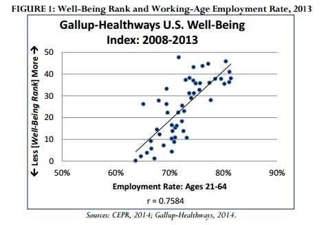 Wellbeing Index