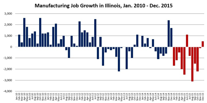 Manufacturing Job Growth Illinois.jpg