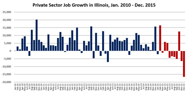 Private Sector Job Growth in Illinois