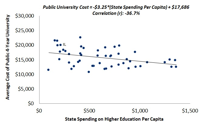 Public University Cost and Higher Ed Spending