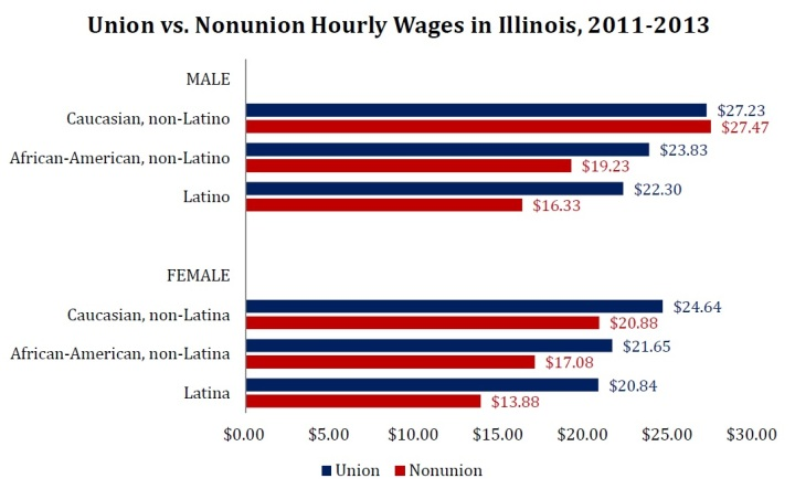 Unions Race Gender Illinois
