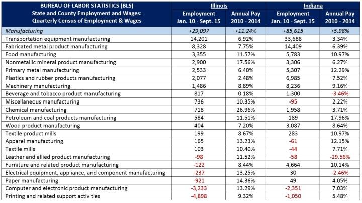 Manufacturing Blog QCEW