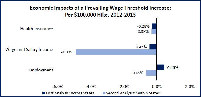 Prevailing Wage Threshold3