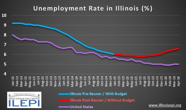 IL Unemployment As of April 2016