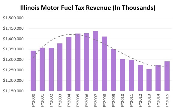 Illinois Gas Tax Revenue 00-15