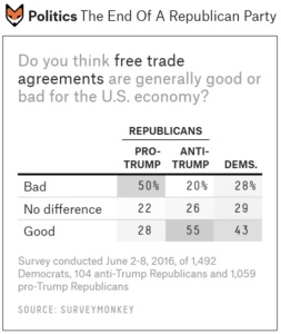 538 Trade Question