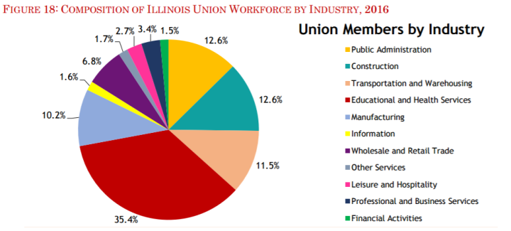 union illionis state of unions 17.PNG
