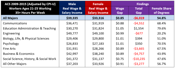male-female gender pay gap.PNG