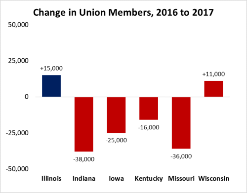 UnionizationChanges2017
