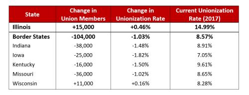 UnionizationRatesMembers2017