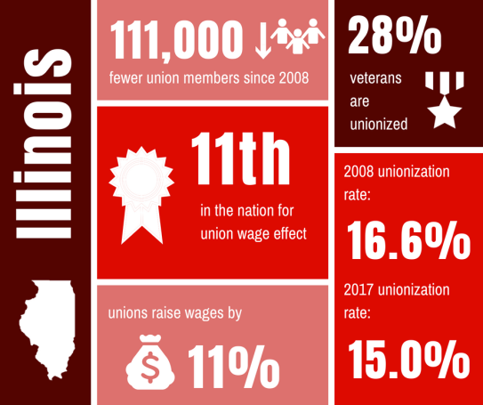 IL State of Unions 2018