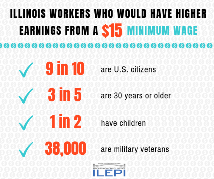 Min Wage IL Directly Affected