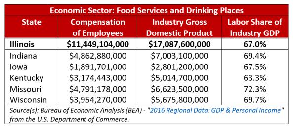 Minimum Wage Restaurants Labor Share of Pie