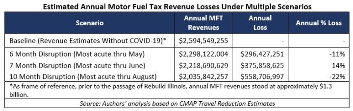 Annual MFT Losses Graphic