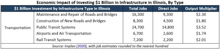 Econ Impact Investing Infrastructure Graphic