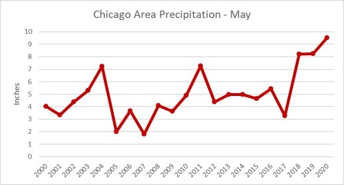 Chicago Precipitation in May Graph